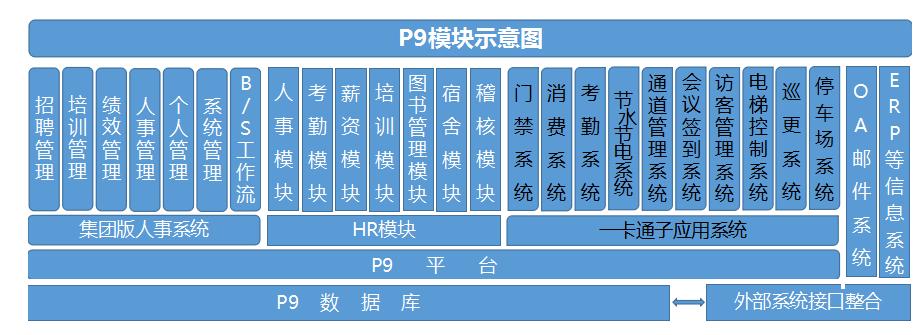 一卡通管理系统及部分终端产品